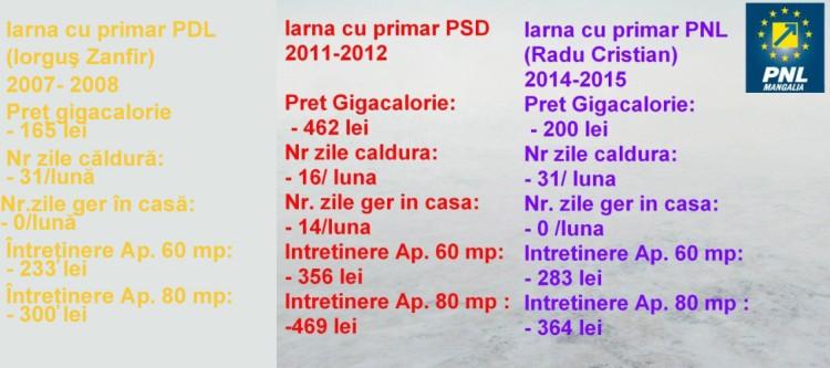comparatie-pdl--psd-pnl-mangalia