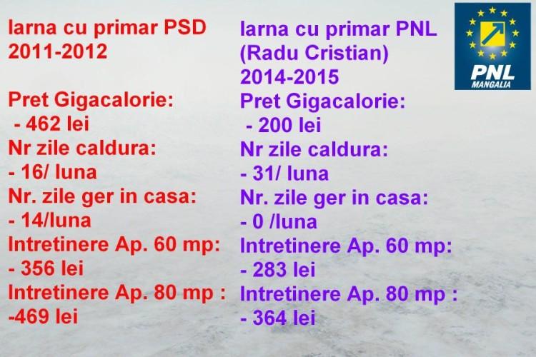 comparatie-psd-pnl-mangalia